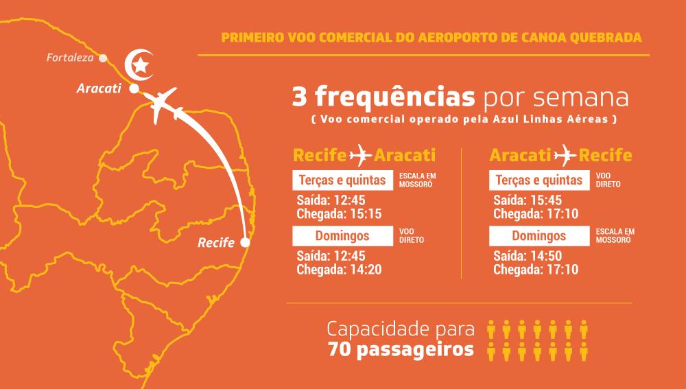 Como chegar em Canoa Quebrada - Quadro de voos do Aeroporto de Canoa Quebrada