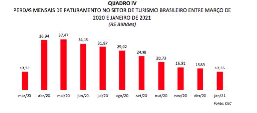 Captura de Tela 2021 02 18 às 15.45.29 - Turismo no Brasil deve encolher 9,7% em 2021; recuperação só em 2023