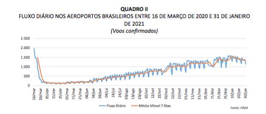 Captura de Tela 2021 02 18 às 16.07.06 - Turismo no Brasil deve encolher 9,7% em 2021; recuperação só em 2023