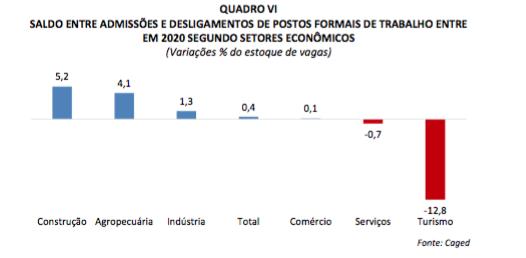 Captura de Tela 2021 02 18 às 16.18.58 - Turismo no Brasil deve encolher 9,7% em 2021; recuperação só em 2023
