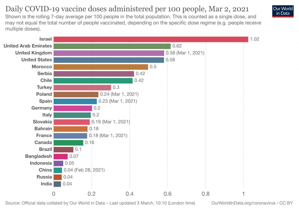 daily covid vaccination doses per capita 1024x723 - Saiba como devem funcionar os passaportes digitais de vacinação